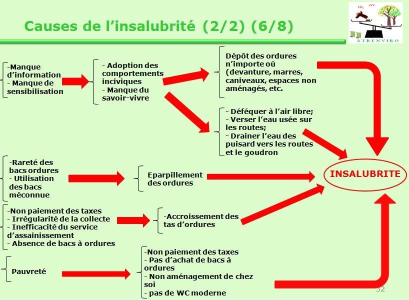 les causes de l'insalubrité